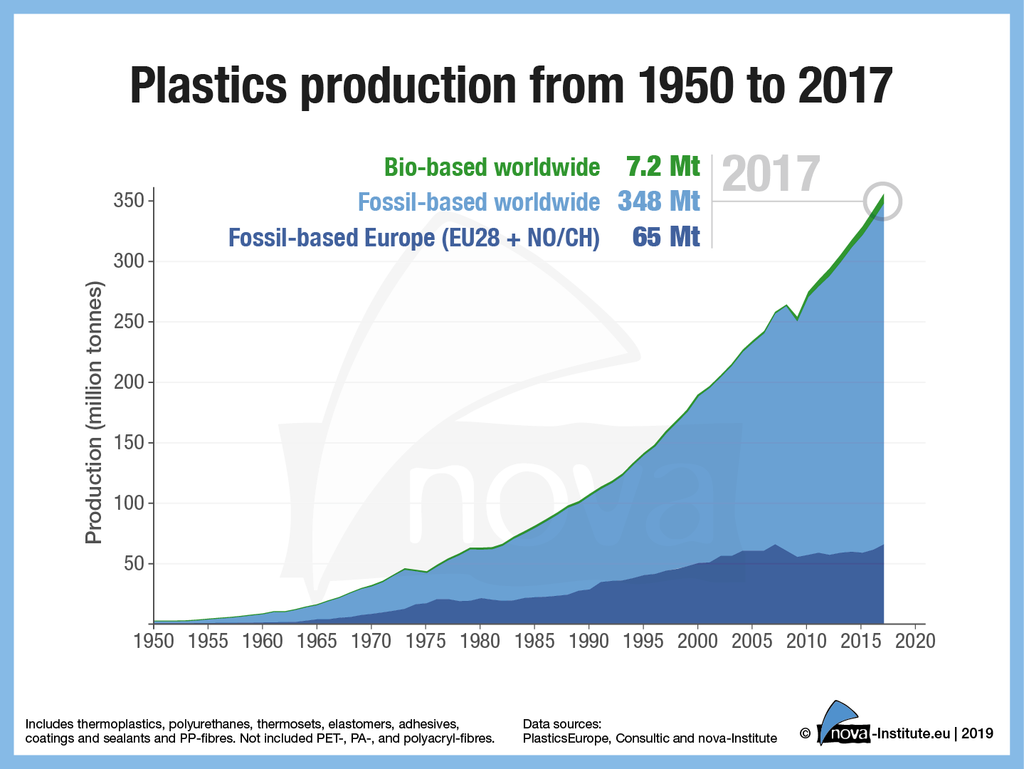 Plastik Produktion 1950-2017