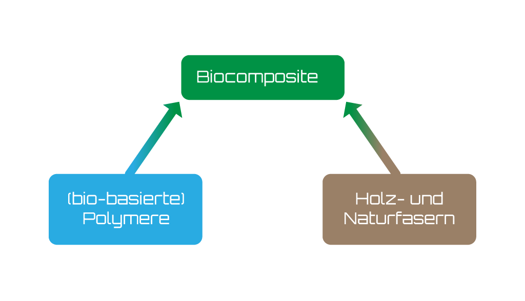 Bioverbundwerkstoffe