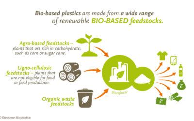 Biokunststoffe erfüllen erfolgreich alle EU-Sicherheitsstandards